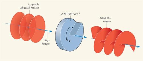 فيزياء نووية: حِزَم نيوترونية دوّامية